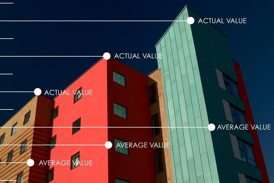 Reinstatement cost assessments for flats